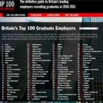 Les 100 entreprises anglaises qui recrutent le plus de diplômés